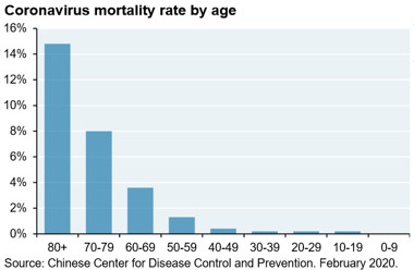 coronavirus mortality rate by age